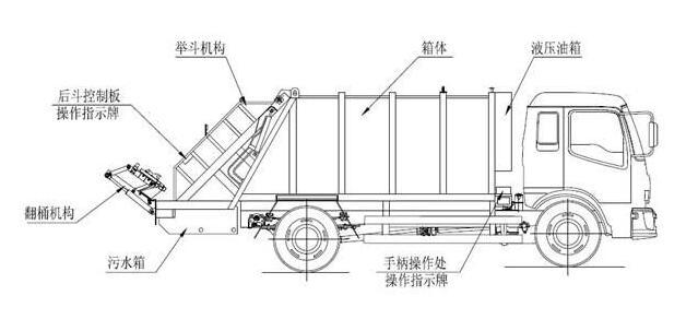 压缩式垃圾车结构示意图