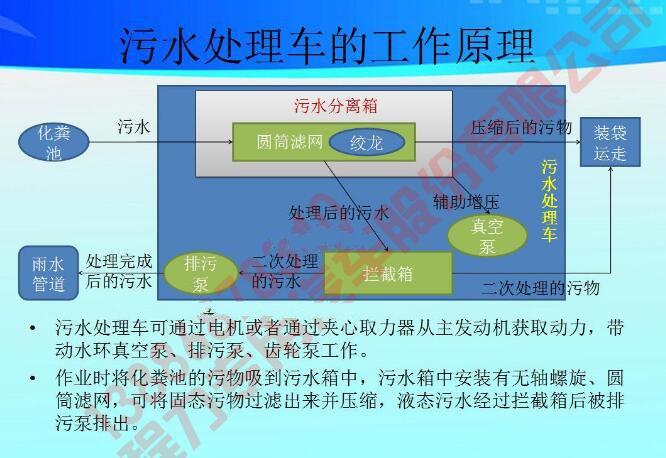 污水处理车工作原理图