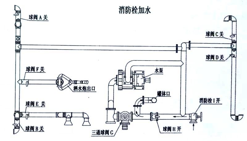 消防栓加水结构图