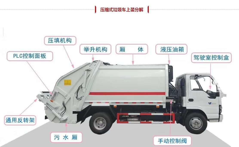 东风御虎10立方压缩式垃圾车图片八